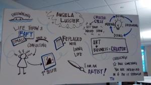 Angela Lussier Sumamryboard, TEDx Springfield
